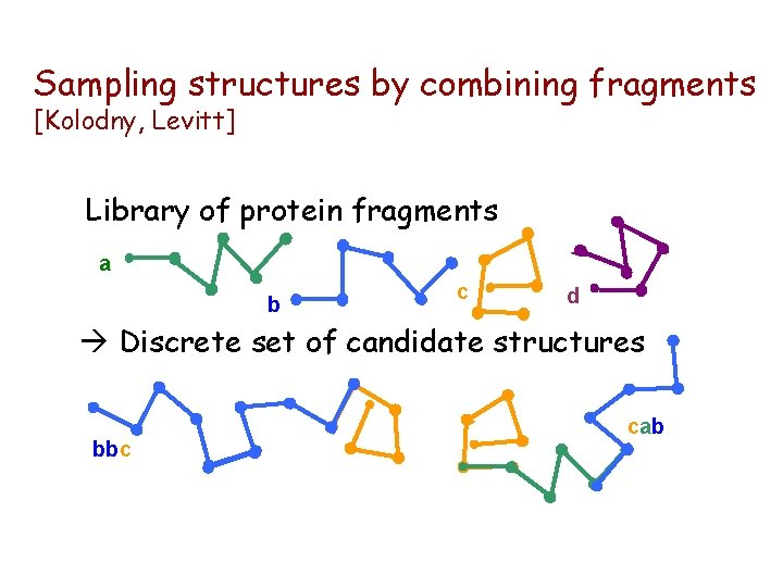 Sampling structures by combining fragments [Kolodny, Levitt] Library of protein fragments a b c
