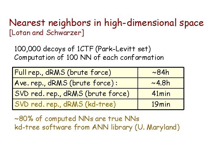 Nearest neighbors in high-dimensional space [Lotan and Schwarzer] 100, 000 decoys of 1 CTF
