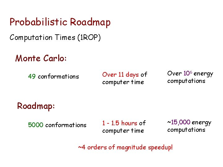 Probabilistic Roadmap Computation Times (1 ROP) Monte Carlo: 49 conformations Over 11 days of