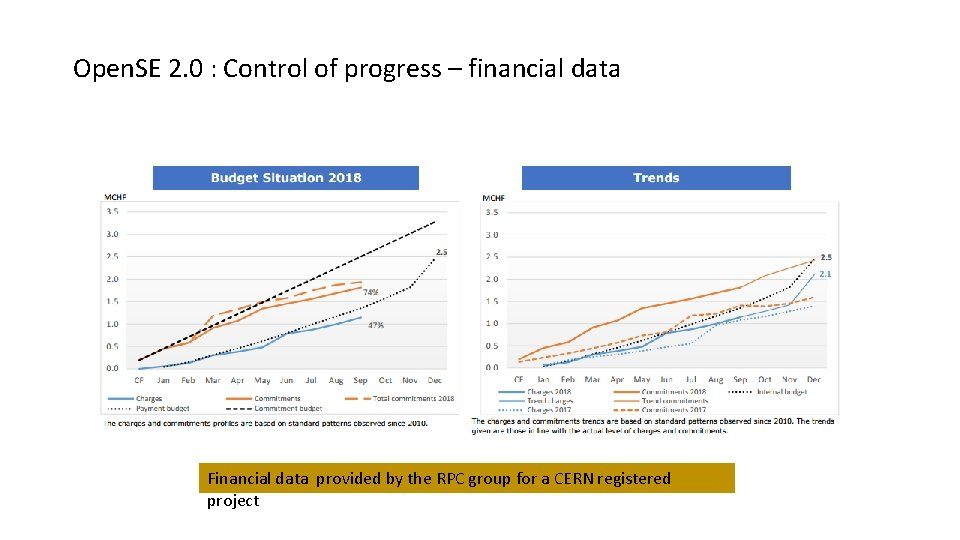 Open. SE 2. 0 : Control of progress – financial data Financial data provided