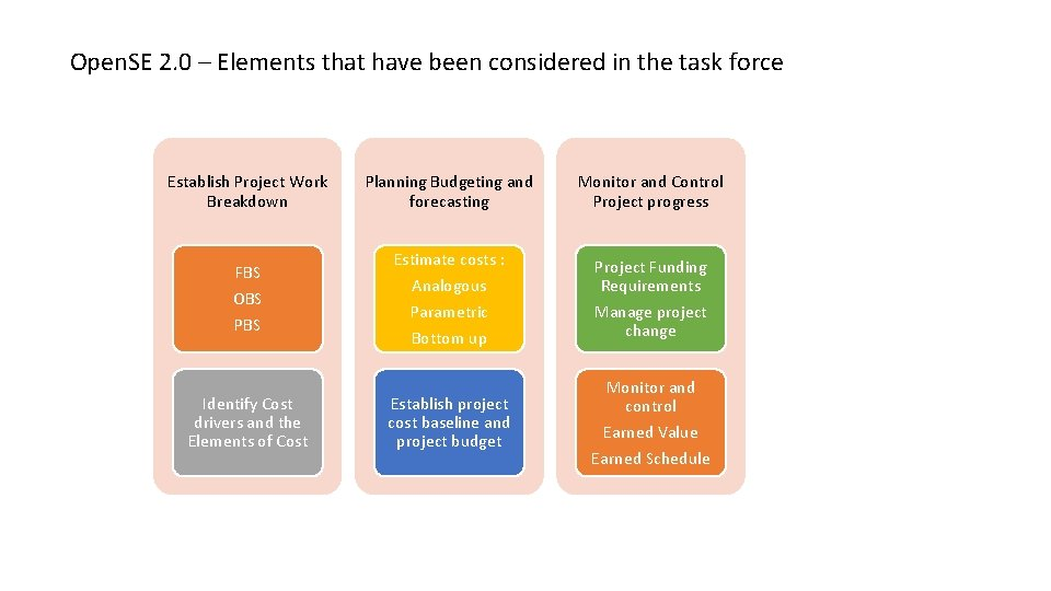 Open. SE 2. 0 – Elements that have been considered in the task force