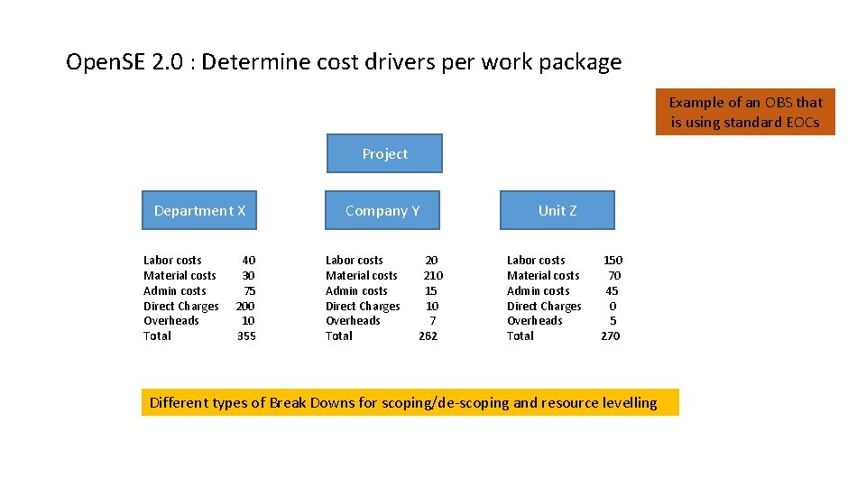 Open. SE 2. 0 : Determine cost drivers per work package Example of an