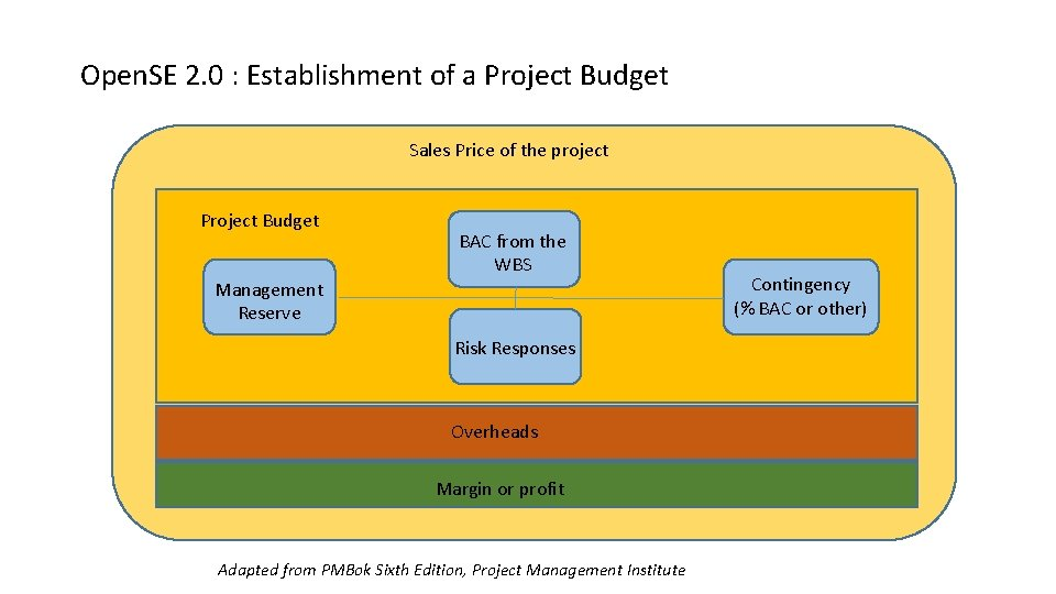 Open. SE 2. 0 : Establishment of a Project Budget Sales Price of the