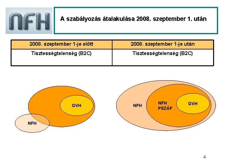 A szabályozás átalakulása 2008. szeptember 1. után 2008. szeptember 1 -je előtt 2008. szeptember