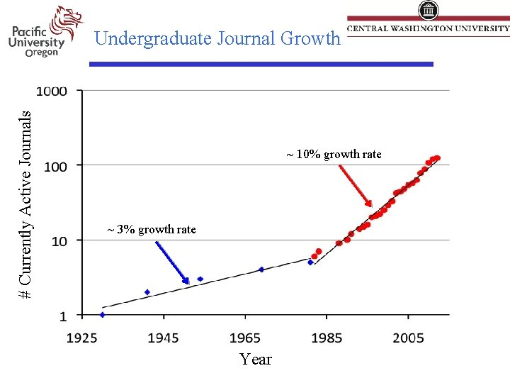 # Currently Active Journals Undergraduate Journal Growth ~ 10% growth rate ~ 3% growth