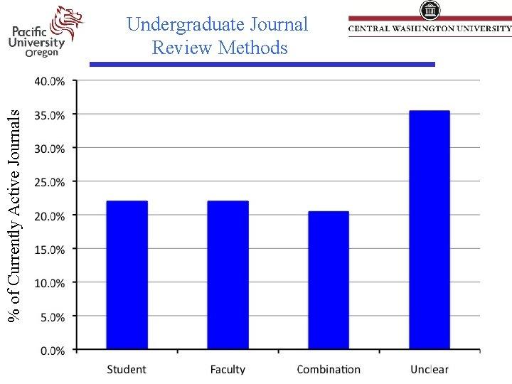 % of Currently Active Journals Undergraduate Journal Review Methods
