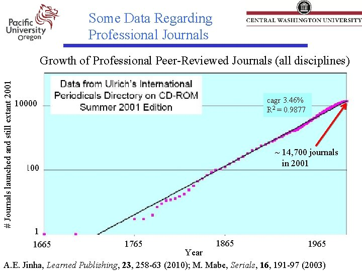 Some Data Regarding Professional Journals # Journals launched and still extant 2001 Growth of