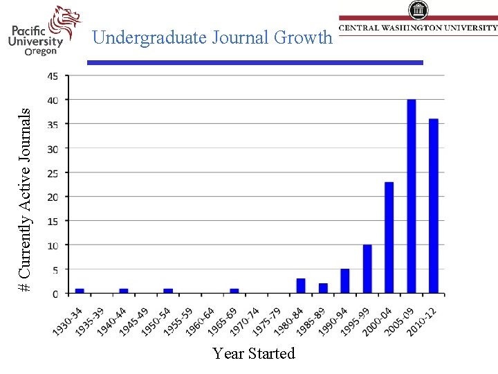 # Currently Active Journals Undergraduate Journal Growth Year Started