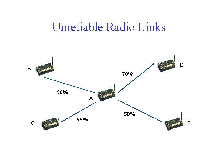 Unreliable Radio Links D B 70% 90% C A 95% 50% E