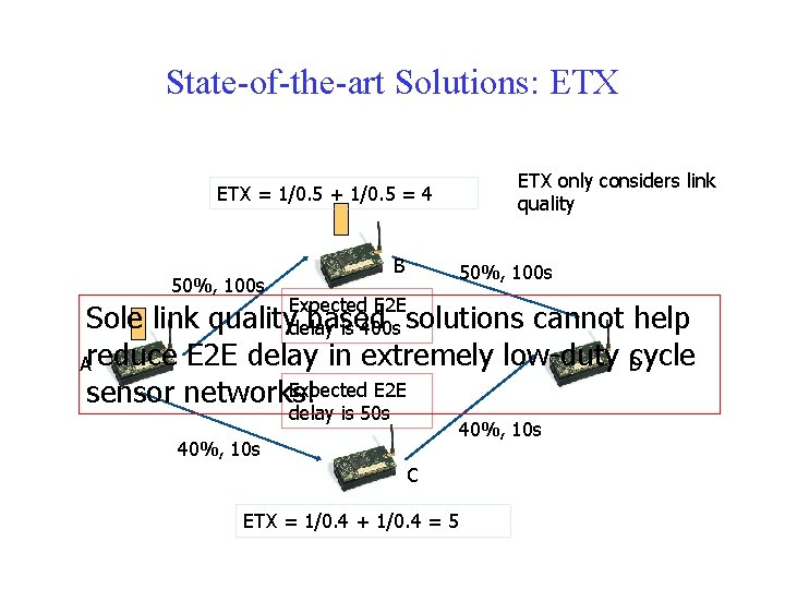 State-of-the-art Solutions: ETX = 1/0. 5 + 1/0. 5 = 4 B 50%, 100