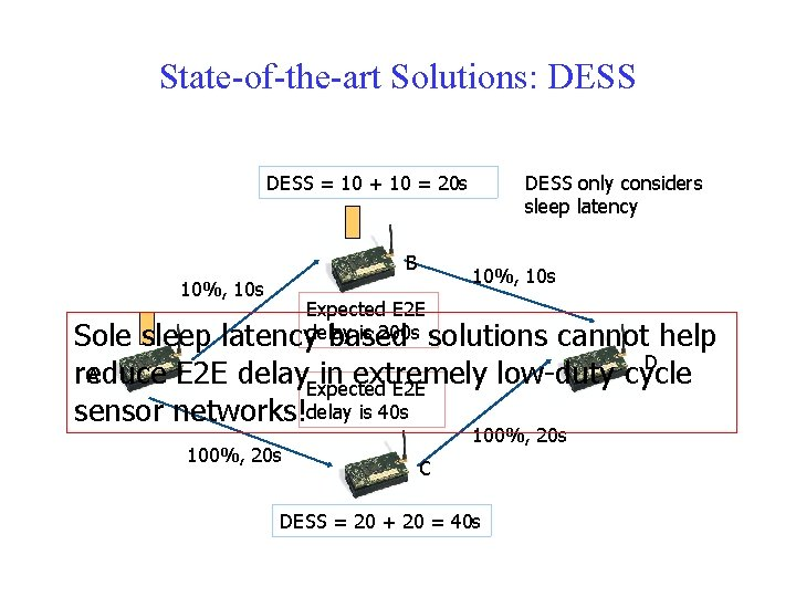 State-of-the-art Solutions: DESS = 10 + 10 = 20 s B DESS only considers