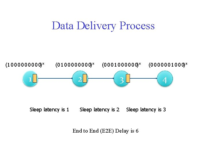 Data Delivery Process (1 0 0 0 0 0)* (0 1 0 0 0