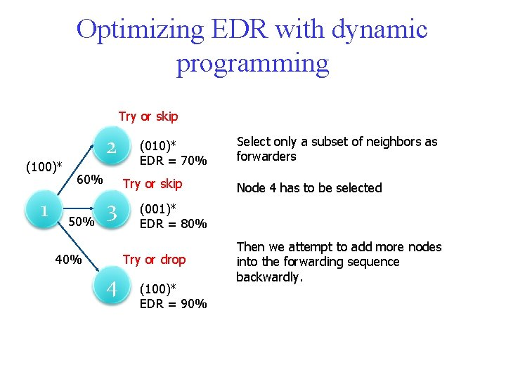 Optimizing EDR with dynamic programming Try or skip (100)* 1 2 60% 50% (010)*