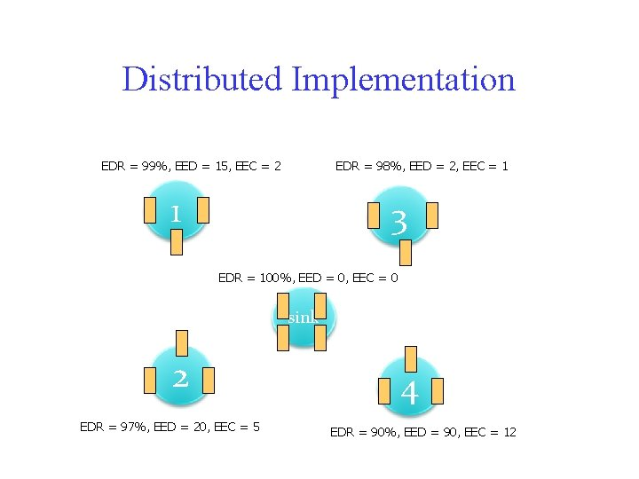 Distributed Implementation EDR = 99%, EED = 15, EEC = 2 EDR = 98%,