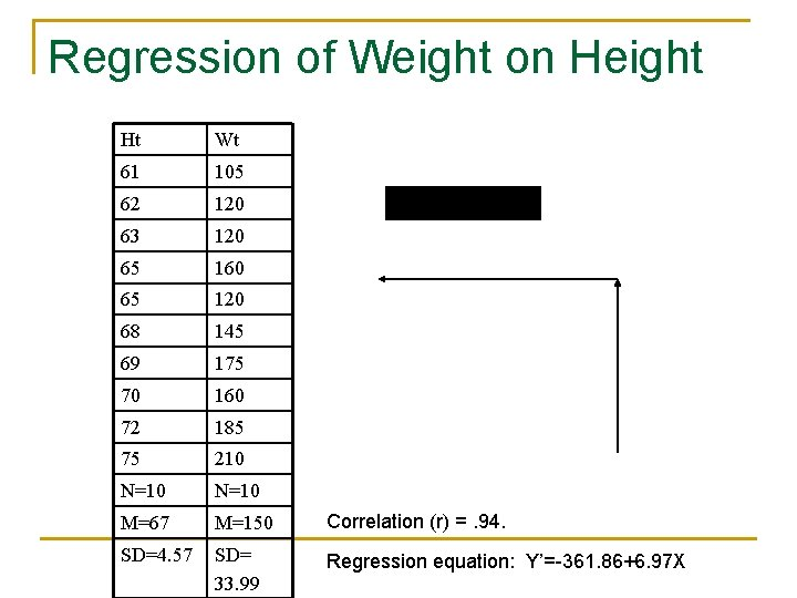 Regression of Weight on Height Ht Wt 61 105 62 120 63 120 65