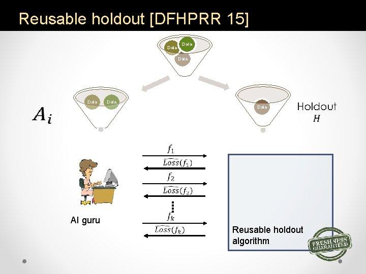Reusable holdout [DFHPRR 15] Data Data AI guru Reusable holdout algorithm