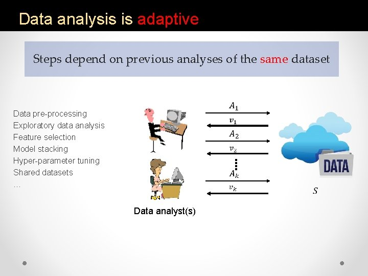 Data analysis is adaptive Steps depend on previous analyses of the same dataset Data