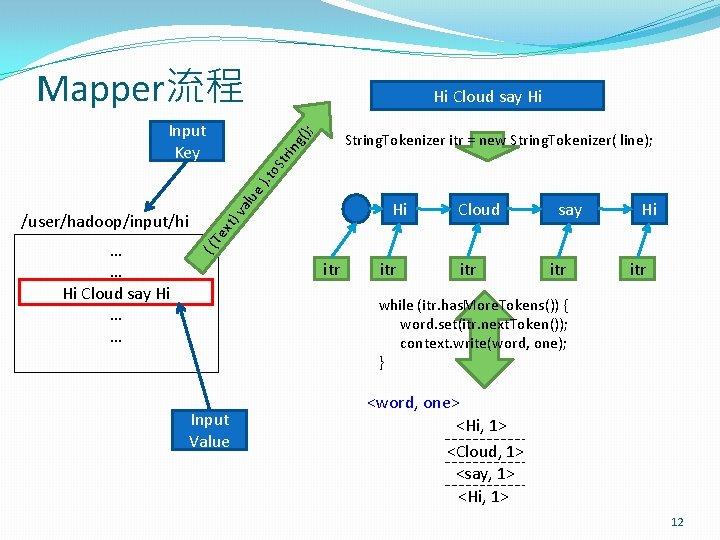 Mapper流程 Hi Cloud say Hi (); Input Key xt) Cloud say Hi Te …