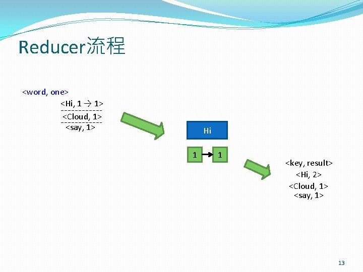 Reducer流程 <word, one> <Hi, 1 → 1> <Cloud, 1> <say, 1> Hi 1 1