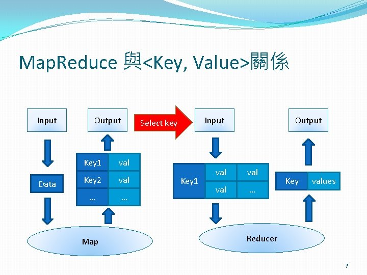 Map. Reduce 與<Key, Value>關係 Input Data Output Key 1 val Key 2 val …