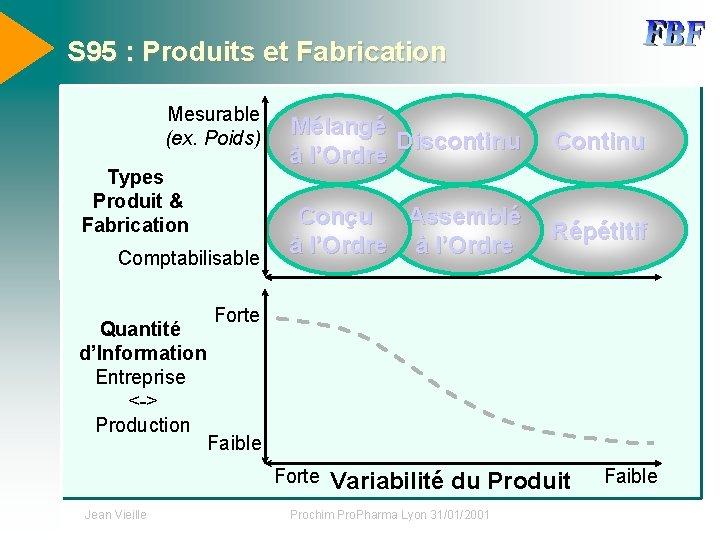 S 95 : Produits et Fabrication Mesurable (ex. Poids) Types Produit & Fabrication Comptabilisable