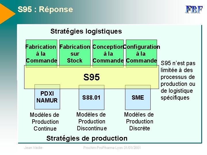S 95 : Réponse Stratégies logistiques Fabrication Conception. Configuration à la sur à la