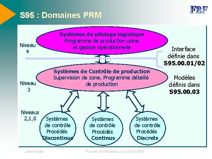 S 95 : Domaines PRM Systèmes de pilotage logistique Programme de production usine et