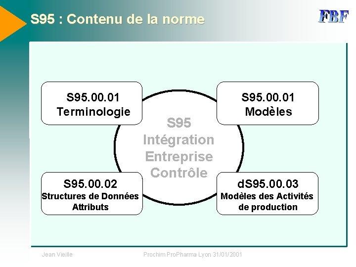 S 95 : Contenu de la norme S 95. 00. 01 Terminologie S 95.