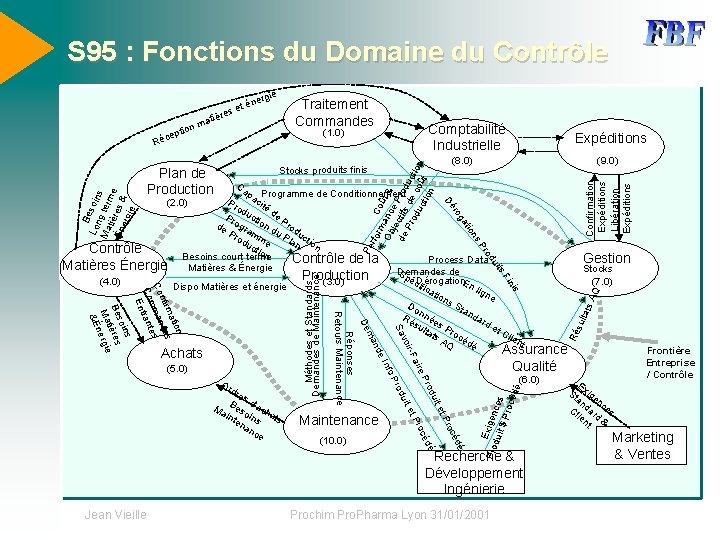 S 95 : Fonctions du Domaine du Contrôle Traitement Commandes (1. 0) rfo rm