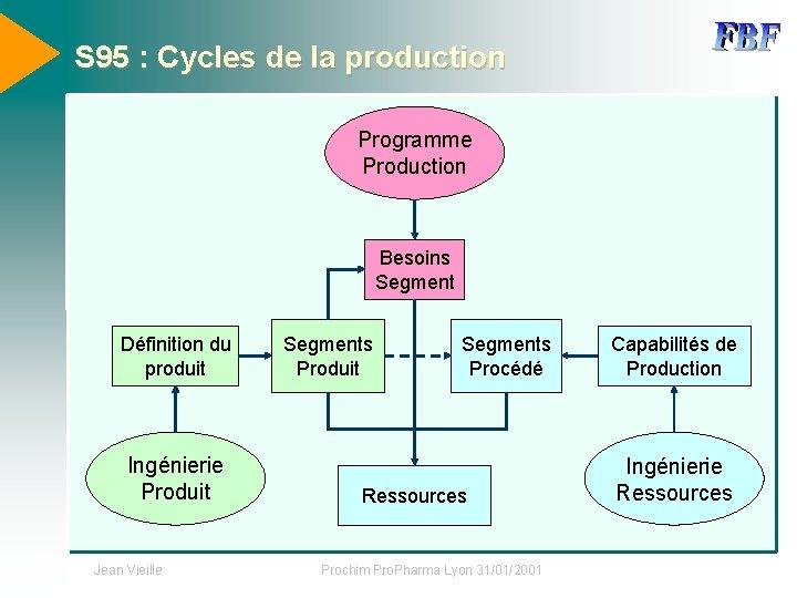 S 95 : Cycles de la production Programme Production Besoins Segment Définition du produit
