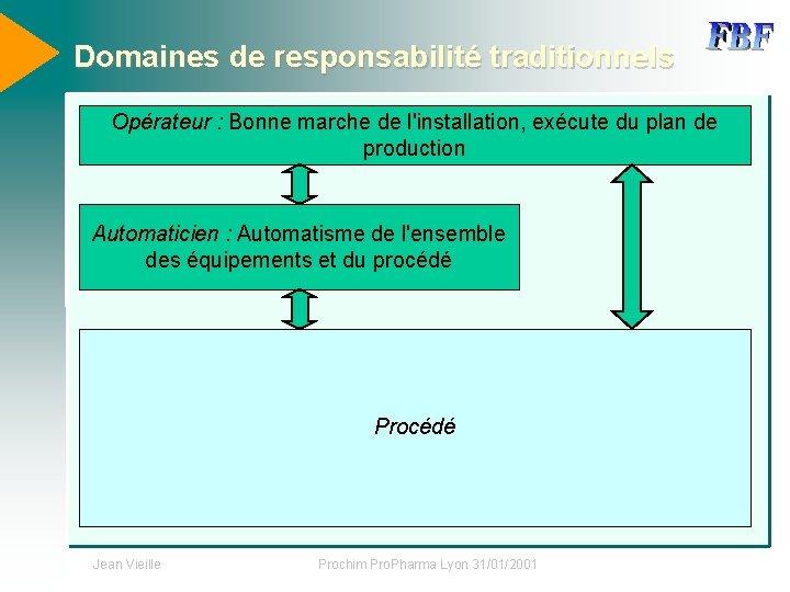 Domaines de responsabilité traditionnels Opérateur : Bonne marche de l'installation, exécute du plan de