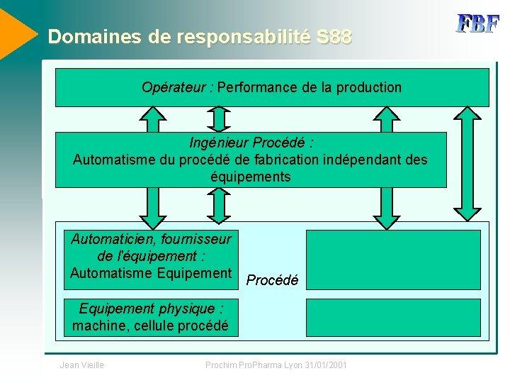 Domaines de responsabilité S 88 Opérateur : Performance de la production Ingénieur Procédé :