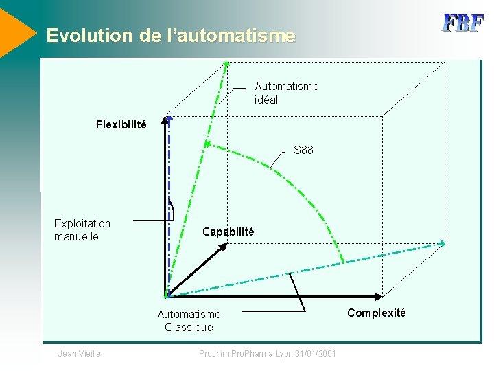 Evolution de l'automatisme Automatisme idéal Flexibilité S 88 Exploitation manuelle Capabilité Automatisme Classique Jean