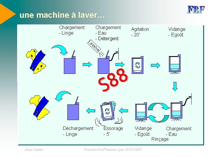 une machine à laver… Chargement - Linge Chargement - Eau - Détergent Le Agitation