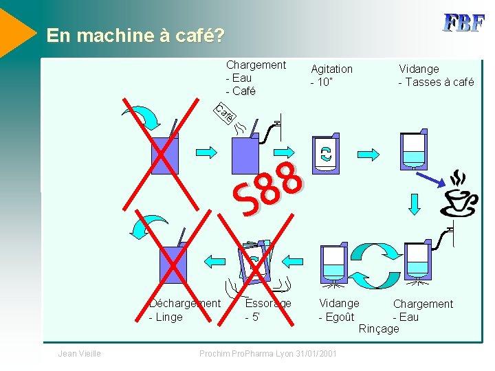 """En machine à café? Chargement - Eau - Café Agitation - 10"""" Vidange -"""