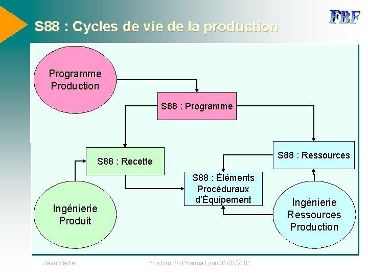 S 88 : Cycles de vie de la production Programme Production S 88 :