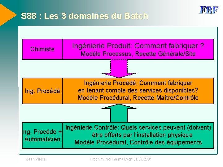 S 88 : Les 3 domaines du Batch Chimiste Ing. Procédé Ingénierie Produit: Comment