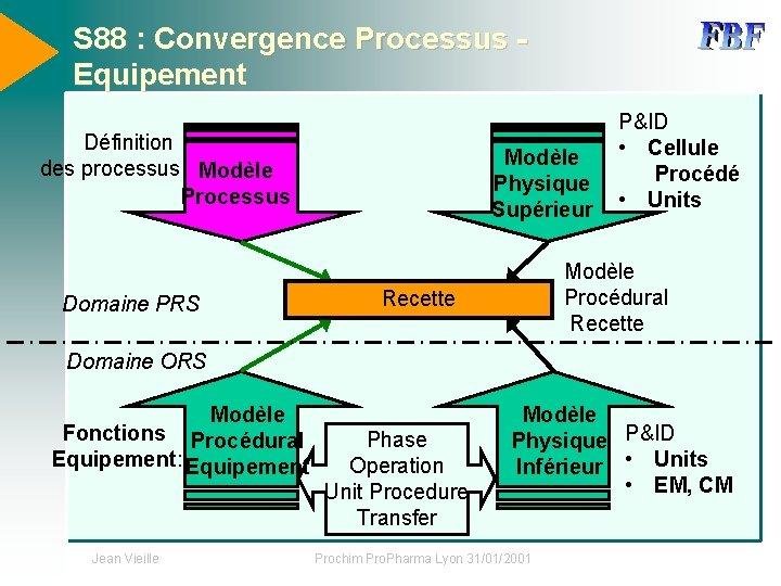S 88 : Convergence Processus Equipement Définition des processus Modèle Processus Domaine PRS Modèle