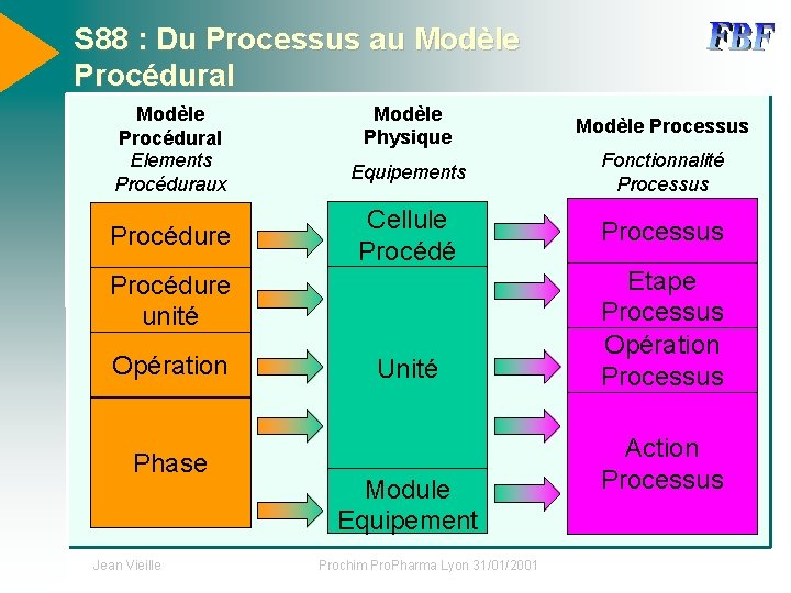 S 88 : Du Processus au Modèle Procédural Elements Procéduraux Procédure Modèle Physique Modèle