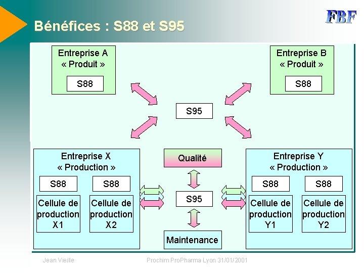 Bénéfices : S 88 et S 95 Entreprise A « Produit » Entreprise B