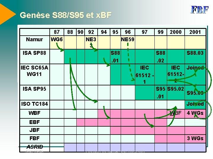 Genèse S 88/S 95 et x. BF Namur ISA SP 88 IEC SC 65