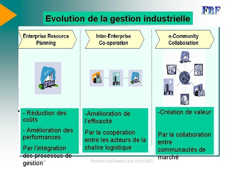 Evolution de la gestion industrielle - Réduction des coûts -Amélioration de l'efficacité -Création de