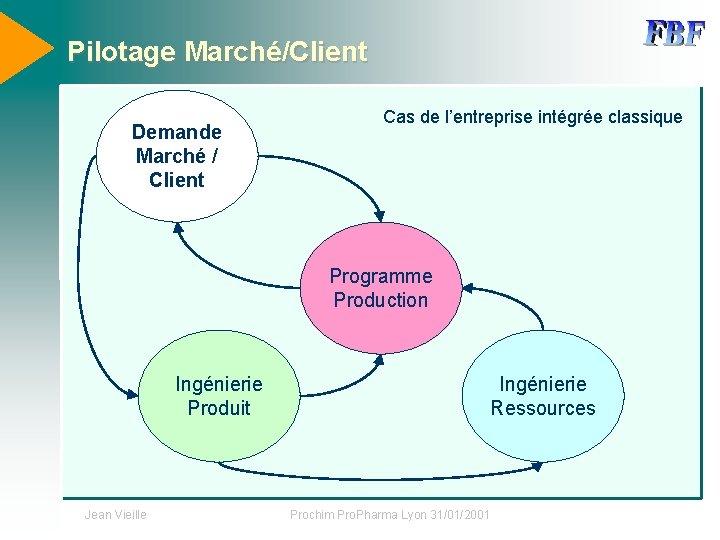 Pilotage Marché/Client Demande Marché / Client Cas de l'entreprise intégrée classique Programme Production Ingénierie