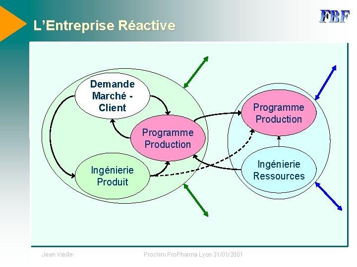 L'Entreprise Réactive Demande Marché Client Programme Production Ingénierie Ressources Ingénierie Produit Jean Vieille Prochim