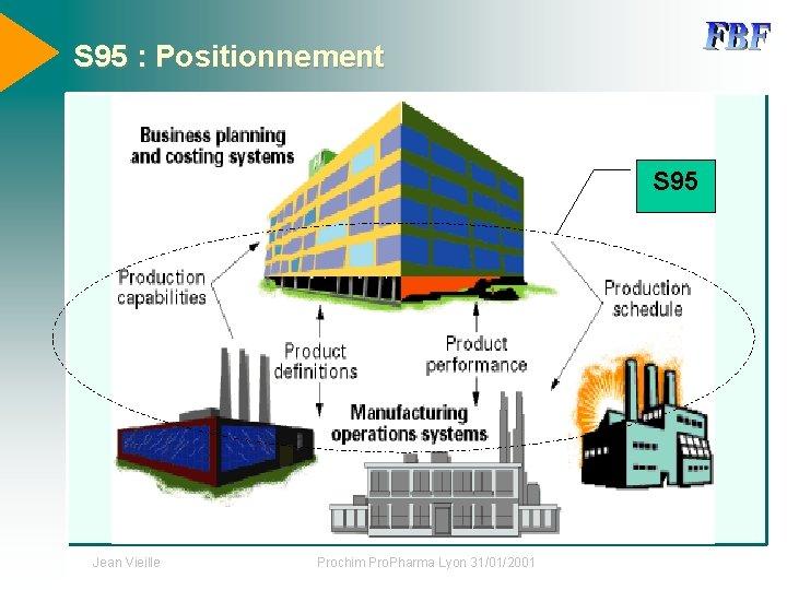S 95 : Positionnement S 95 Jean Vieille Prochim Pro. Pharma Lyon 31/01/2001