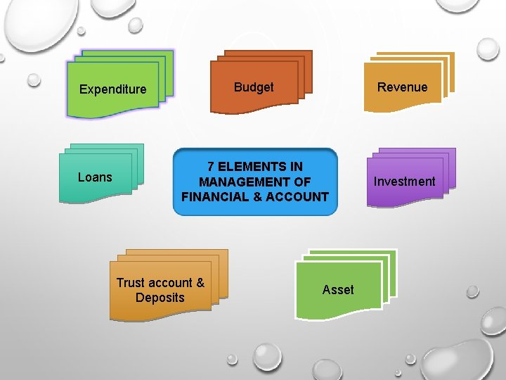 Budget Revenue 7 ELEMENTS IN MANAGEMENT OF FINANCIAL & ACCOUNT Investment Expenditure Loans Trust