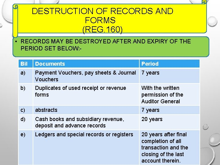 DESTRUCTION OF RECORDS AND FORMS (REG. 160) • RECORDS MAY BE DESTROYED AFTER AND