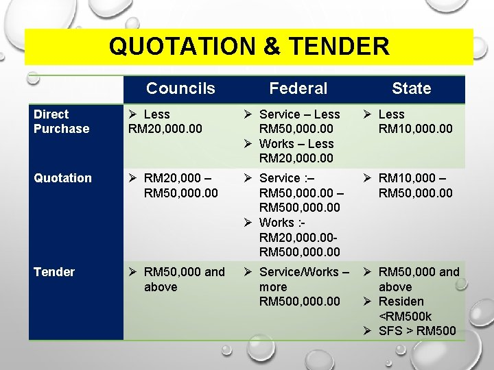 QUOTATION & TENDER Councils Federal State Direct Purchase Less RM 20, 000. 00 Service