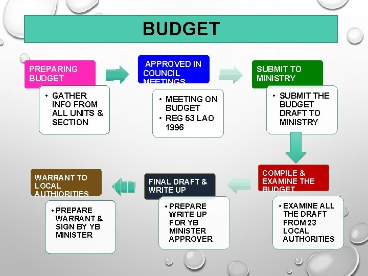 BUDGET PREPARING BUDGET • GATHER INFO FROM ALL UNITS & SECTION WARRANT TO LOCAL