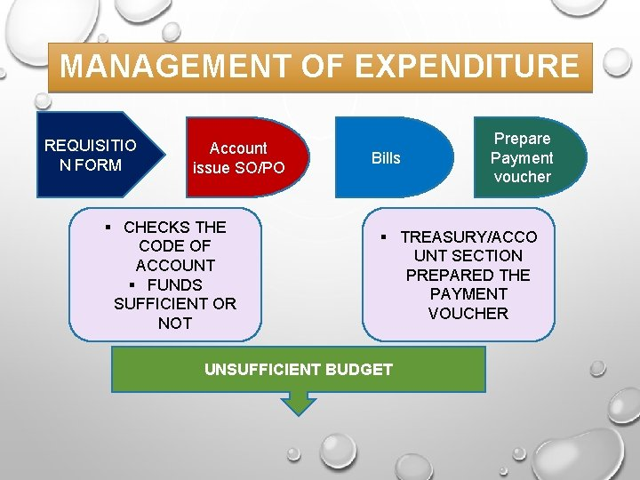 MANAGEMENT OF EXPENDITURE REQUISITIO N FORM Account issue SO/PO § CHECKS THE CODE OF